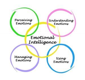 Zahvaljujući Danijelu Golemanu, američkom psihologu popularnost emocionalne inteligencije polako raste, a postoje 4 ključna elementa iste